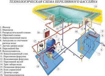 Схема строительства скиммерного бассейна.