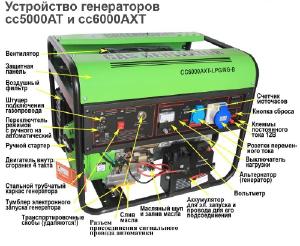 Фото Газовый генератор Green Power CC6000AXT-NG/LPG/380В (5,2 кВт)