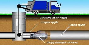 Бестраншейный ремонт трубопроводов канализации, водопровода, отопления, газопроводов.