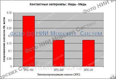 УСкидка - 250 рублей !!! величьте срок эксплуатации скользящих контактов в 9 раз ежемесячно с помощью высокотемпературной и высокоэлектропроводящей смазки НИИМС-5395