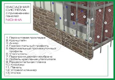 Подсистема для навесных вентилируемых фасадов.