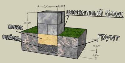 Фундаментные бетонные блоки 400х200х200